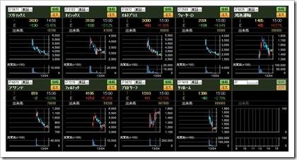 直近IPO