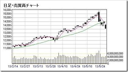 日経平均株価5.30