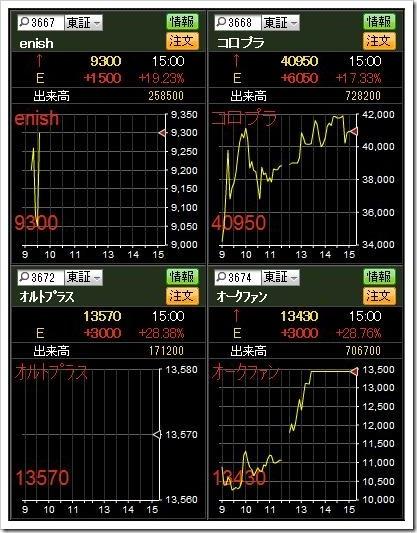 直近IPO5.14