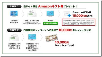 Amazonギフト券プレゼントの流れ