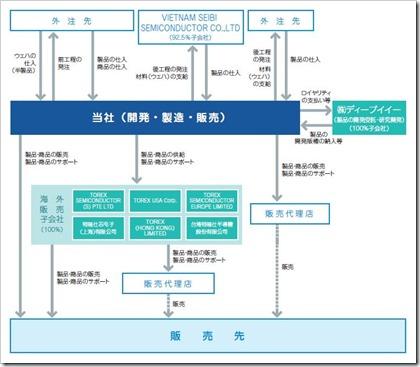 トレックス・セミコンダクター事業系統図
