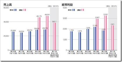 丸和運輸機関売上高及び経常利益