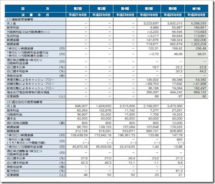 AMBITION IPO経営指標