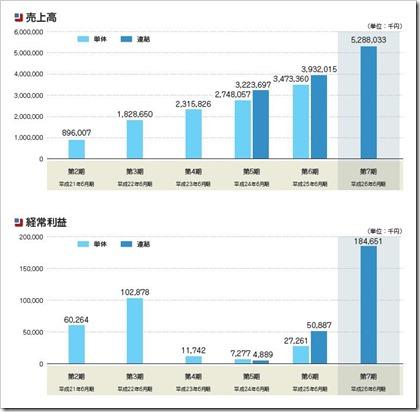 AMBITION IPO売上高及び経常利益