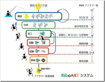 リボミック IPORiboARTシステム
