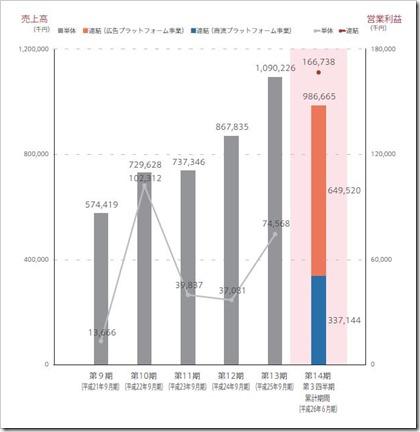 ロックオン売上高構成及び営業利益