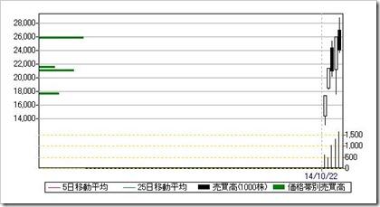 オプティム(3694)日足・売買高チャート