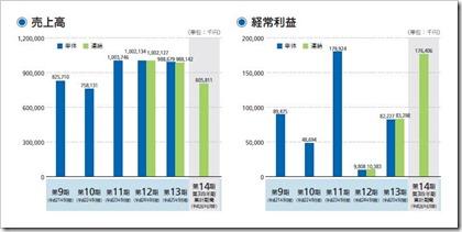 CRI・ミドルウェアIPO売上高及び経常利益