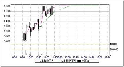 FFRI(3692)日中足・5分足チャート