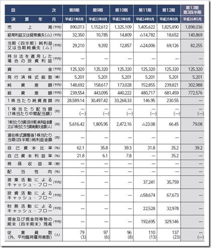 日本PCサービスIPO経営指標