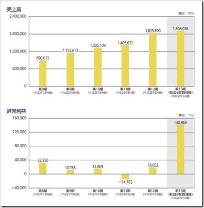 日本PCサービスIPO売上高及び経常利益