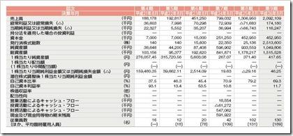 SHIFT(3697)IPO経営指標