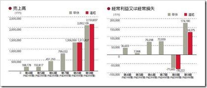 SHIFT(3697)IPO売上高及び経常利益
