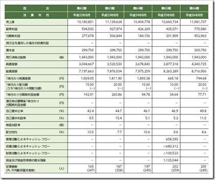 ホクリヨウ(1384)IPO経営指標