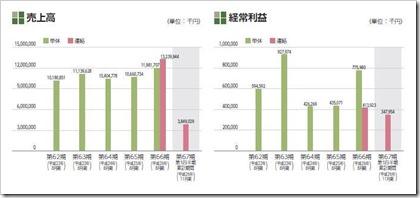 ホクリヨウ(1384)IPO売上高及び経常利益