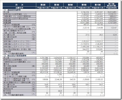 ファーストブラザーズ(3454)IPO経営指標
