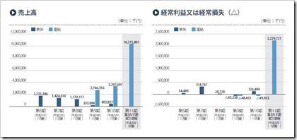 ファーストブラザーズ(3454)IPO売上高及び経常損益