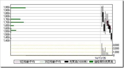 カヤック(3904)日足・売買高チャート