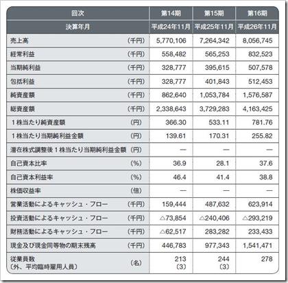 シリコンスタジオ(3907)IPO経営指標