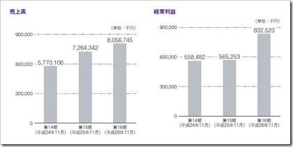 シリコンスタジオ(3907)IPO売上高及び経常利益