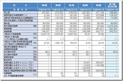 ファーストロジック(6037)IPO経営指標
