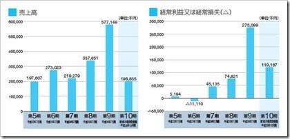 ファーストロジック(6037)IPO売上高及び経常損益