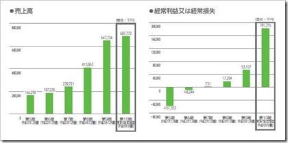 ALBERT(3906)IPO売上高及び経常損益