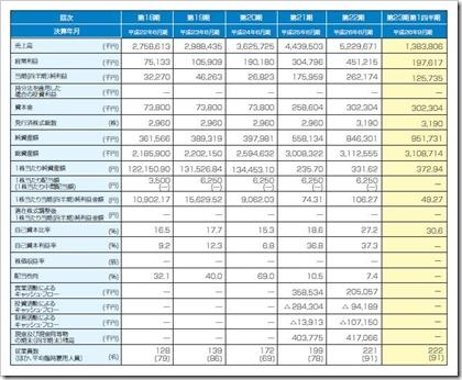 KeePer技研(6036)IPO経営指標