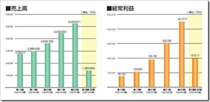 KeePer技研(6036)IPO売上高及び経常利益