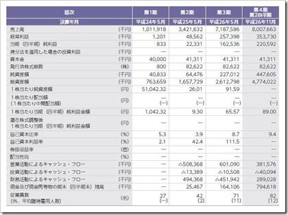 ファーストコーポレーション(1430)IPO経営指標