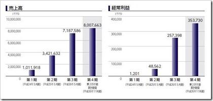 ファーストコーポレーション(1430)IPO売上高及び経常利益