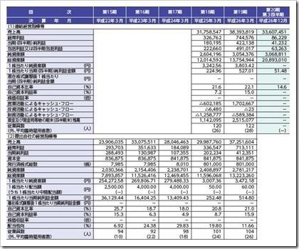 シンデン・ハイテックス(3131)IPO経営指標