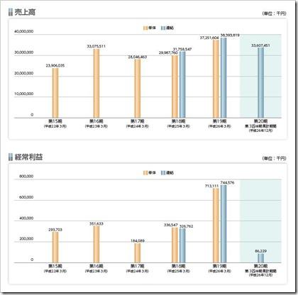 シンデン・ハイテックス(3131)IPO売上高及び経常利益