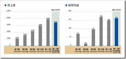 エスエルディー(3223)IPO売上高及び経常利益