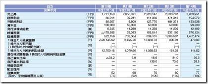 ヒューマンウェブ(3224)IPO経営指標