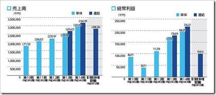 ヒューマンウェブ(3224)IPO売上高及び経常利益