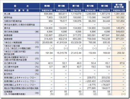 コラボス(3908)IPO経営指標