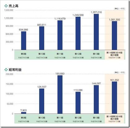 コラボス(3908)IPO売上高及び経常利益