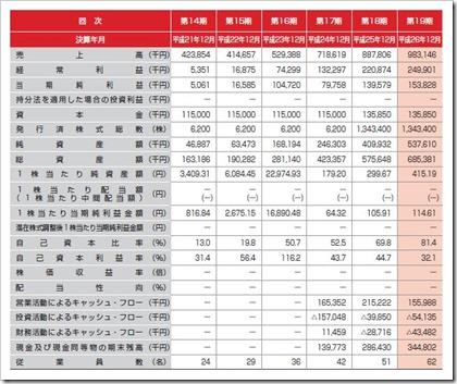 ショーケース・ティービー(3909)IPO経営指標