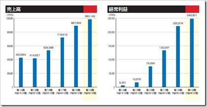 ショーケース・ティービー(3909)IPO売上高及び経常利益