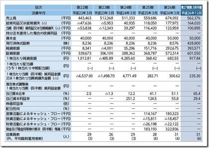 エムケイシステム(3910)IPO経営指標