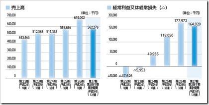 エムケイシステム(3910)IPO売上高及び経常損益