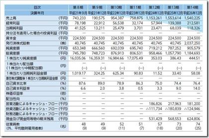 モバイルファクトリー(3912)IPO経営指標