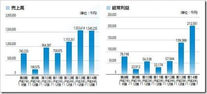 モバイルファクトリー(3912)IPO売上高及び経常利益