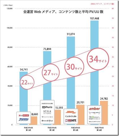 イード(6038)IPOWebメディアコンテンツ数等