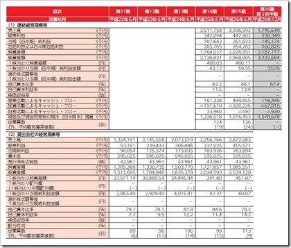 イード(6038)IPO経営指標