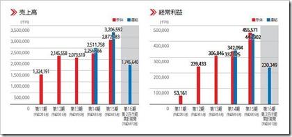 イード(6038)IPO売上高及び経常利益