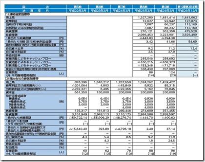 日本動物高度医療センター(6039)IPO経営指標