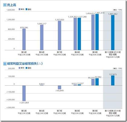 日本動物高度医療センター(6039)IPO売上高及び経常損益