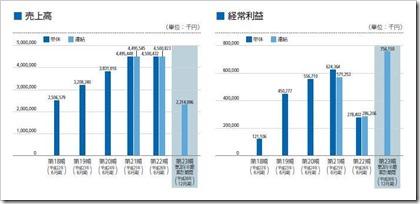 プラッツ(7813)IPO売上高及び経常利益
